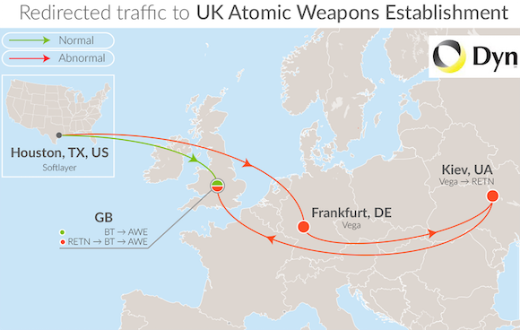 Traffic between a U.K. nuclear regulatory entity and a U.S. research site being routed through Ukraine. (Image: Dyn)