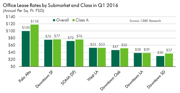 CBRE 2 Submarket office lease rate