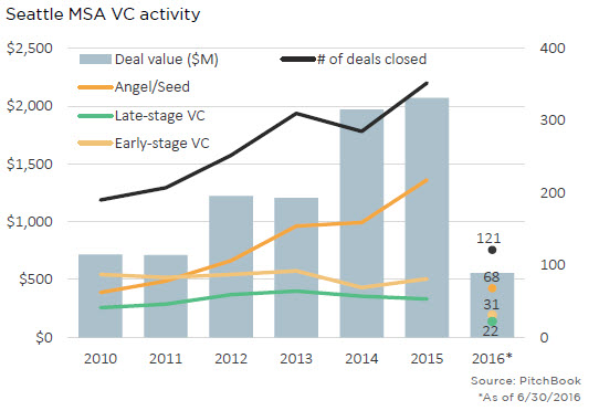 PitchBook SEA_VC_overall