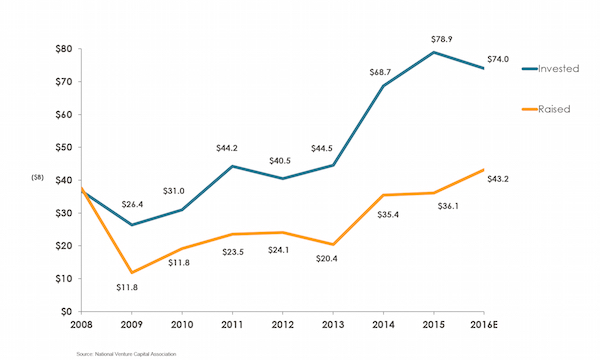 """""""Funding gap"""" with projected 2016 activity. Source: National Venture Capital Association"""
