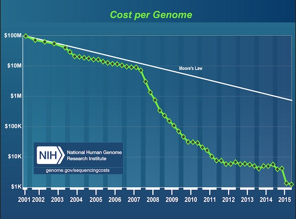 Cost of Genome Sequencing Since 2001