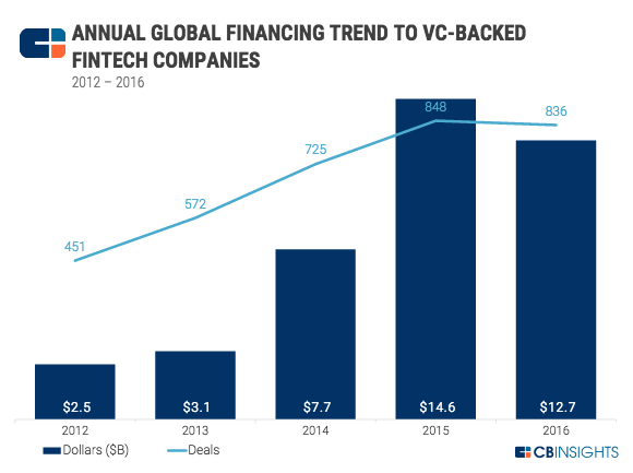 Fintech VC funding (image: CB Insights)