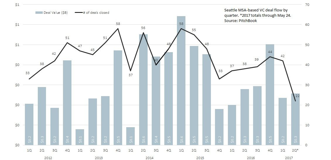Seattle MSA-based VC deal flow by quarter via PitchBook