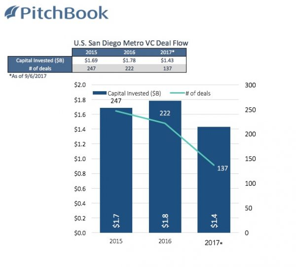 San Diego VC activity through September 6 (courtesy PitchBook)