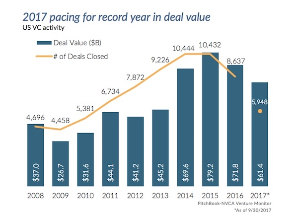 PitchBook NVCA Q3 Venture Activity Data (chart used with permission)