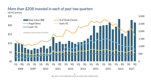 PitchBook NVCA Q3 Venture Activity (Venture Monitor chart used with permission)