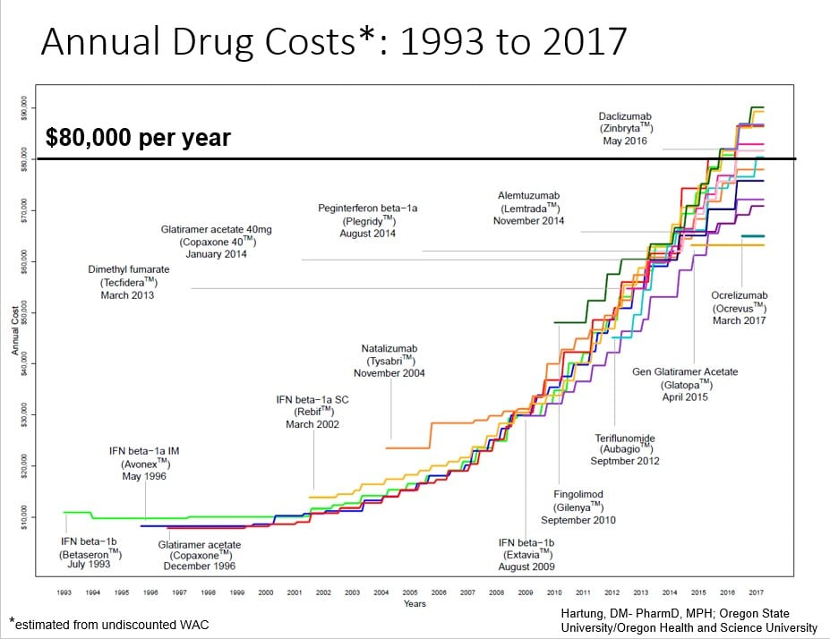 Rising List Prices of Multiple Sclerosis Drugs